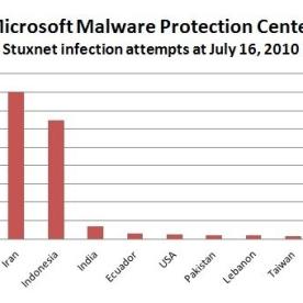 Stuxnet_saturation