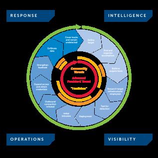 response-circle-final-stage-diagram